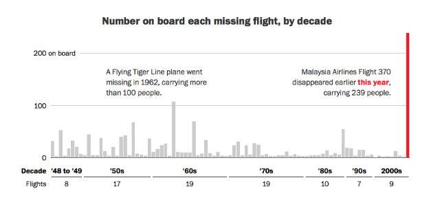 67-years-of-missing-flights